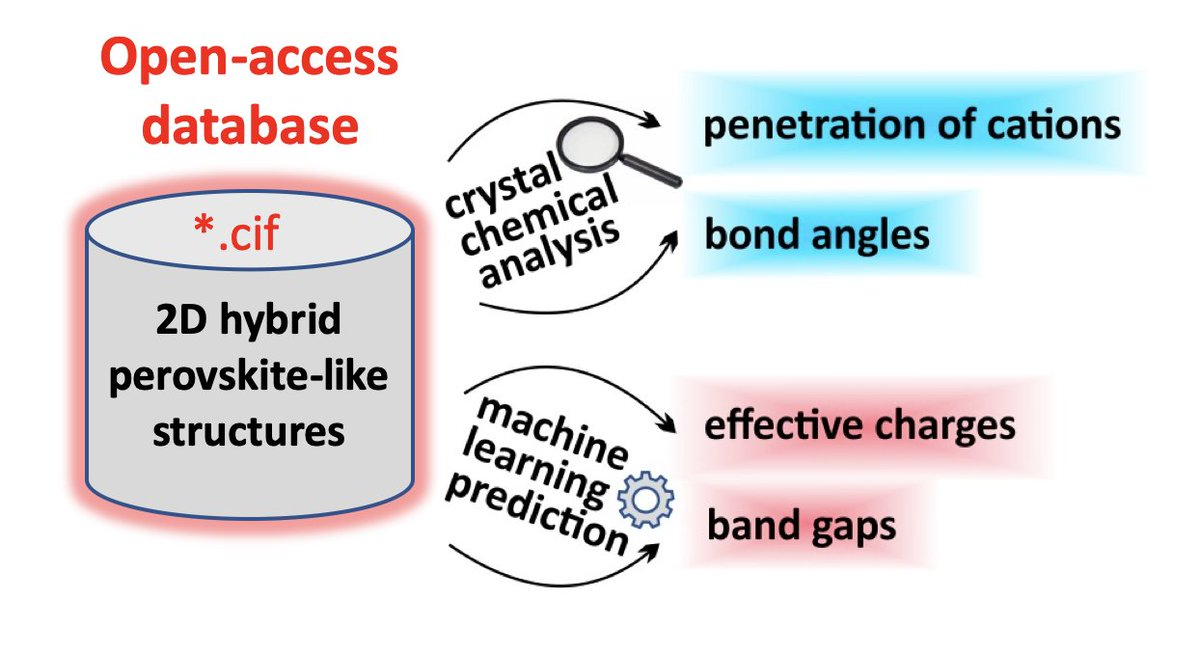 Database of 2D hybrid perovskite materials: open-access collection of crystal structures, band gaps and atomic partial charges predicted by machine learning