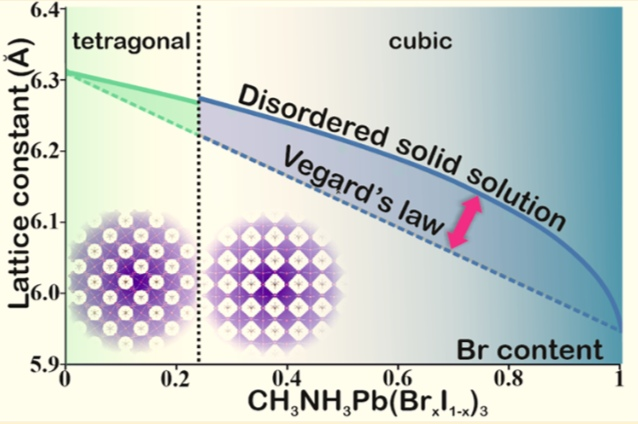 Transferable Approach of Semi-Empirical Modeling of Disordered Mixed Halide Hybrid Perovskites CH3NH3Pb(I1-xBrx)3: Prediction of Thermodynamic Properties, Phase Stability and Deviations from Vegard's Law